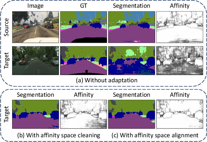 Figure 1 for Affinity Space Adaptation for Semantic Segmentation Across Domains
