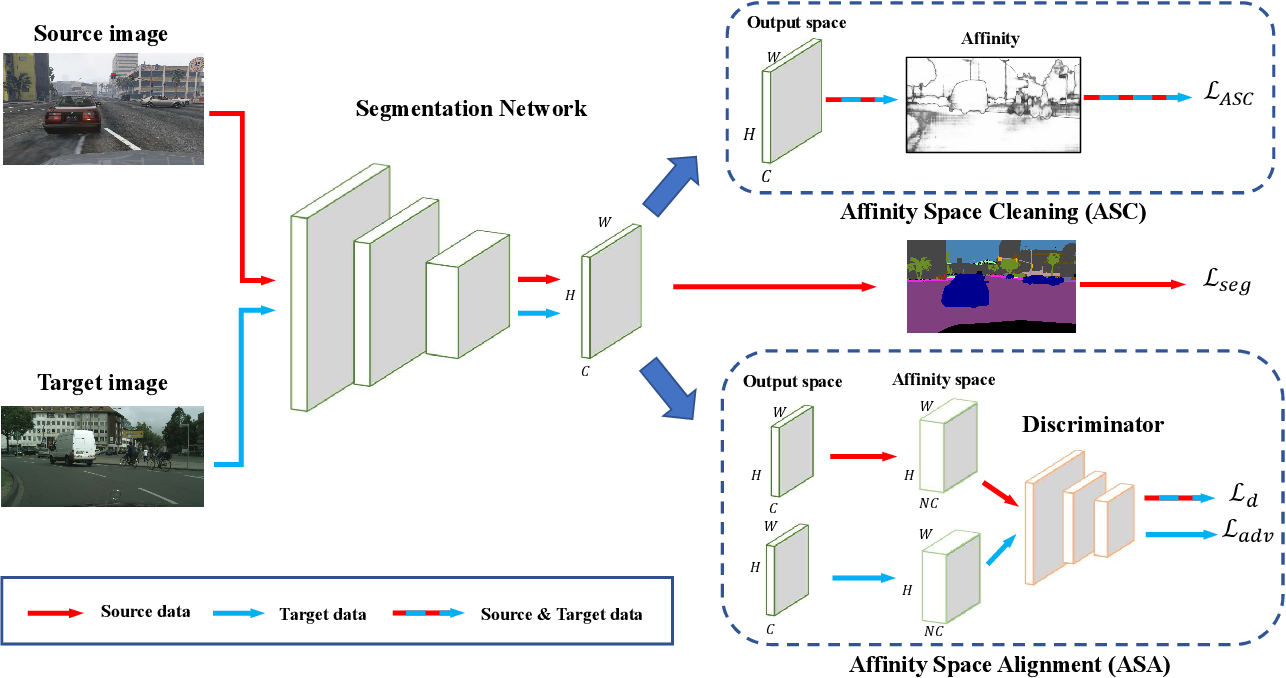 Figure 2 for Affinity Space Adaptation for Semantic Segmentation Across Domains