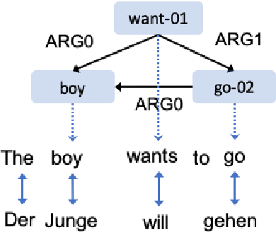 Figure 1 for Bootstrapping Multilingual AMR with Contextual Word Alignments