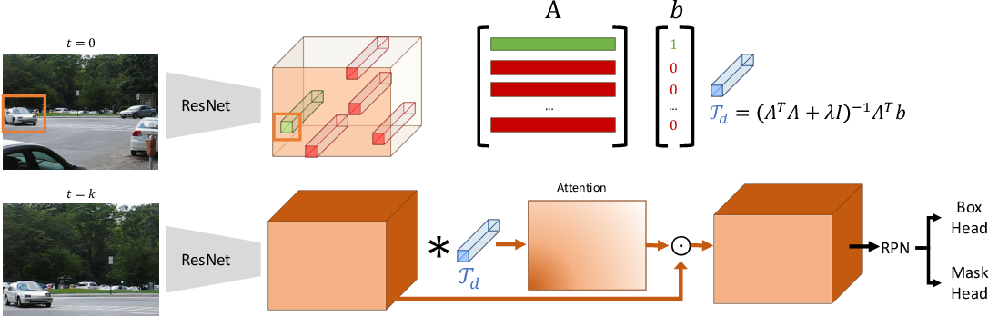 Figure 3 for Learning to Track Any Object