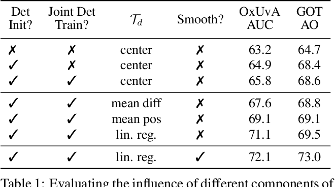 Figure 2 for Learning to Track Any Object