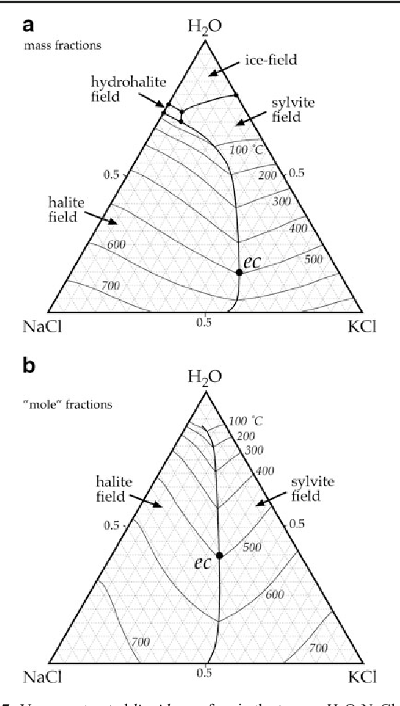 Figure 7 From Package Fluids Part 4 Thermodynamic Modelling And