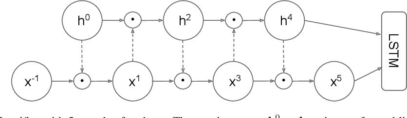 Figure 1 for Mogrifier LSTM