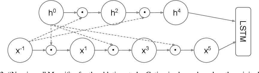 Figure 4 for Mogrifier LSTM