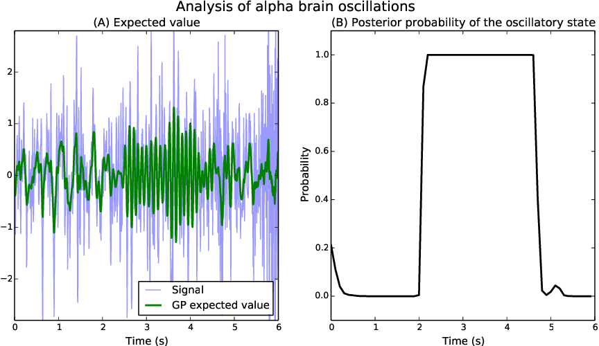 Figure 3 for Analysis of Nonstationary Time Series Using Locally Coupled Gaussian Processes