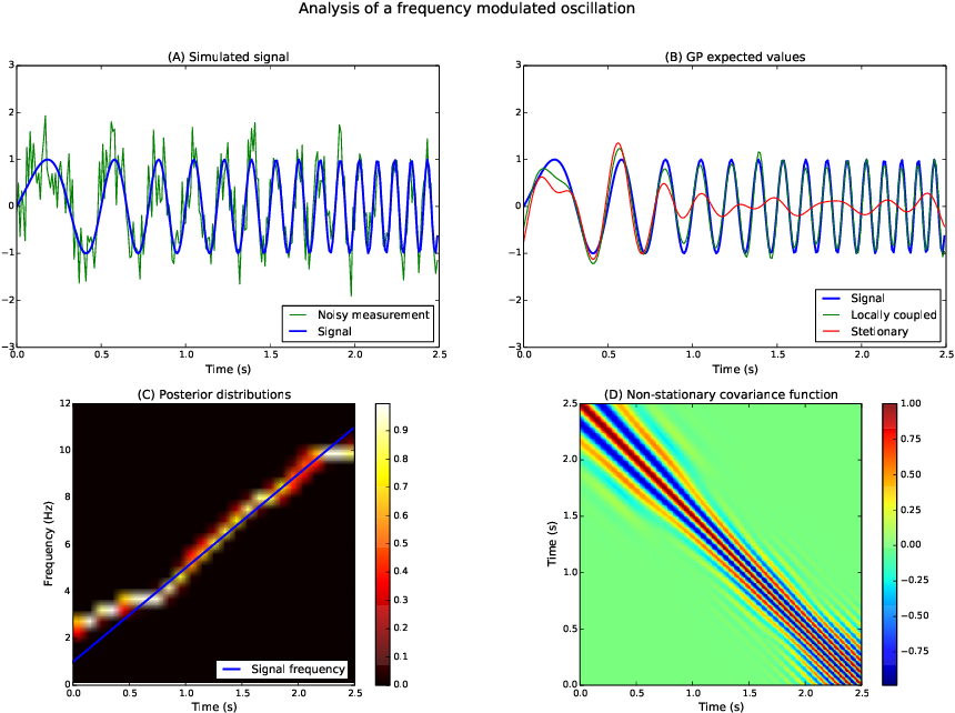 Figure 1 for Analysis of Nonstationary Time Series Using Locally Coupled Gaussian Processes