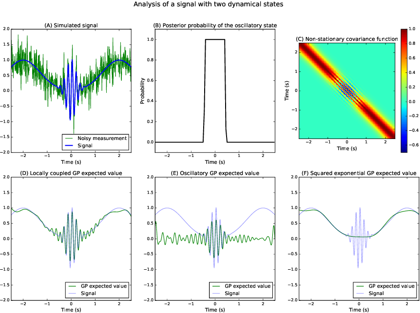 Figure 2 for Analysis of Nonstationary Time Series Using Locally Coupled Gaussian Processes