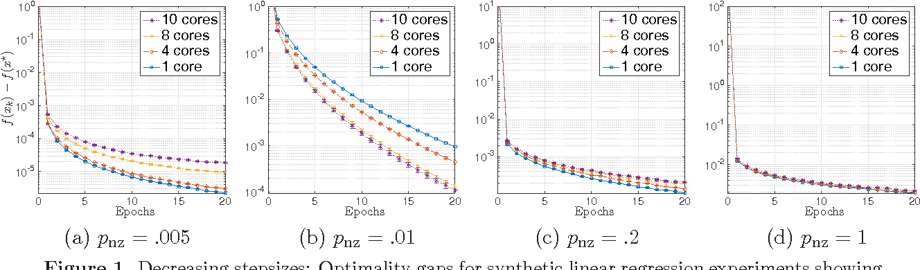 Figure 1 for Asynchronous stochastic convex optimization