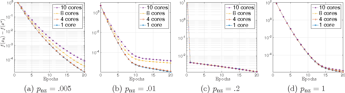 Figure 3 for Asynchronous stochastic convex optimization