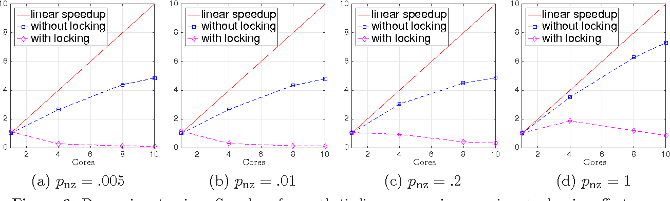 Figure 4 for Asynchronous stochastic convex optimization