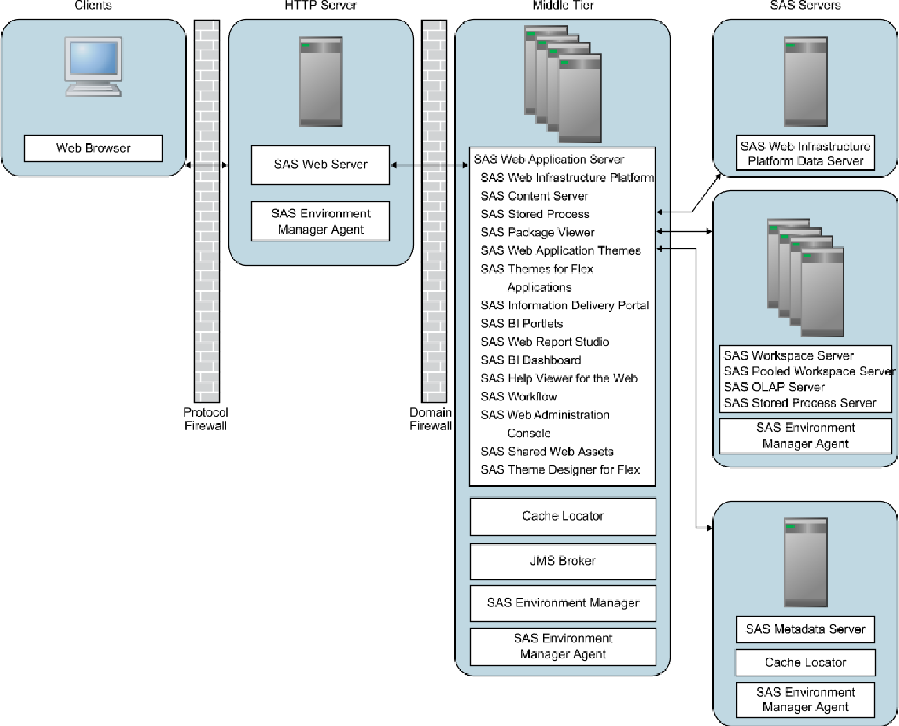 Figure 3 from Java EE Applications from WebLogic , WebSphere , and