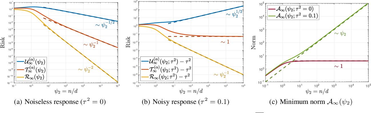 Figure 1 for Exact Gap between Generalization Error and Uniform Convergence in Random Feature Models