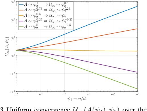 Figure 3 for Exact Gap between Generalization Error and Uniform Convergence in Random Feature Models