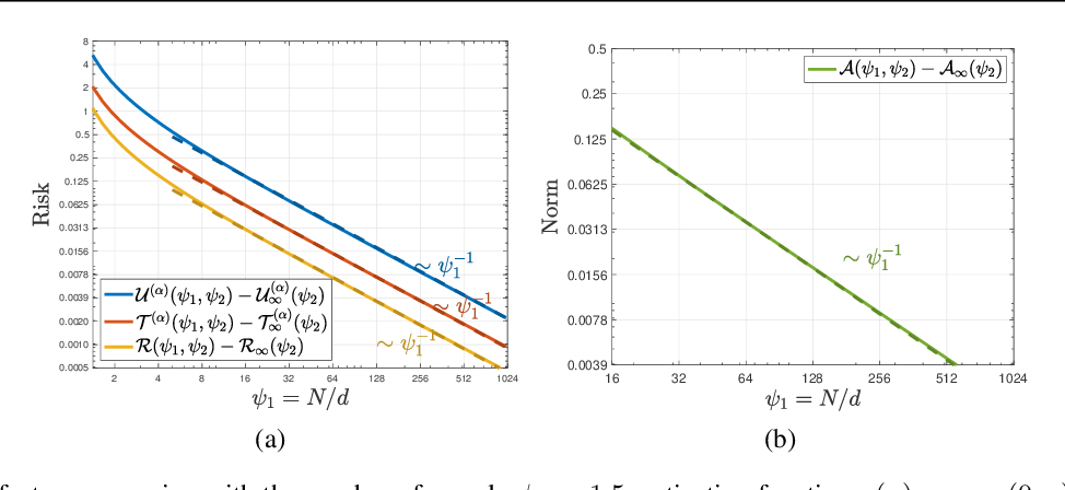 Figure 4 for Exact Gap between Generalization Error and Uniform Convergence in Random Feature Models