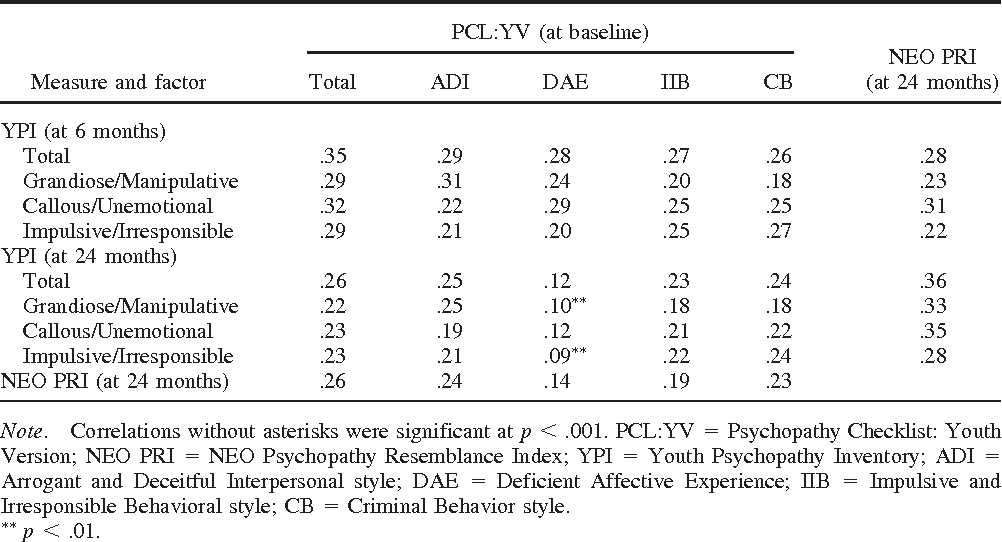 A Multimethod Assessment Of Juvenile Psychopathy Comparing The