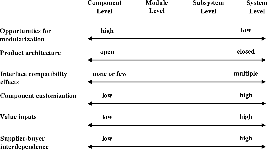 Modularization In New Product Development A Mathematical Modeling