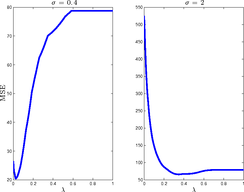 Figure 4 for Asymptotic Analysis of LASSOs Solution Path with Implications for Approximate Message Passing