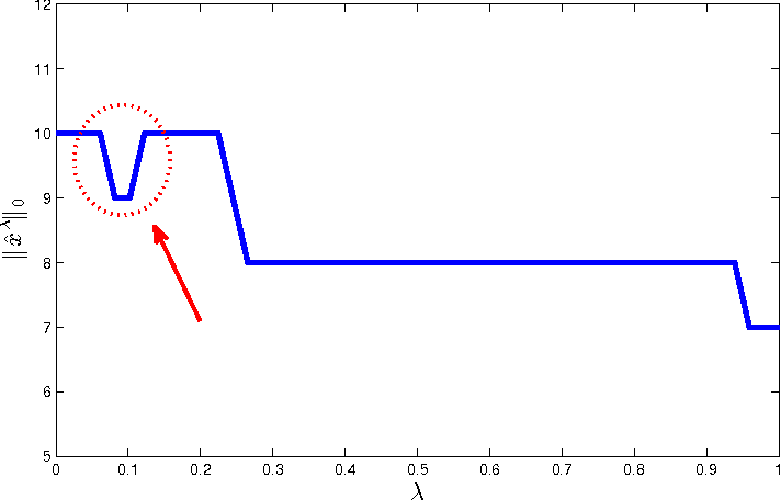 Figure 1 for Asymptotic Analysis of LASSOs Solution Path with Implications for Approximate Message Passing