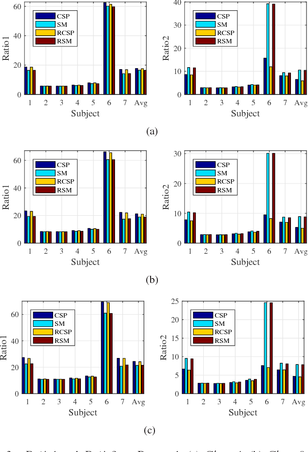 Figure 2 for Spatial Filtering for Brain Computer Interfaces: A Comparison between the Common Spatial Pattern and Its Variant