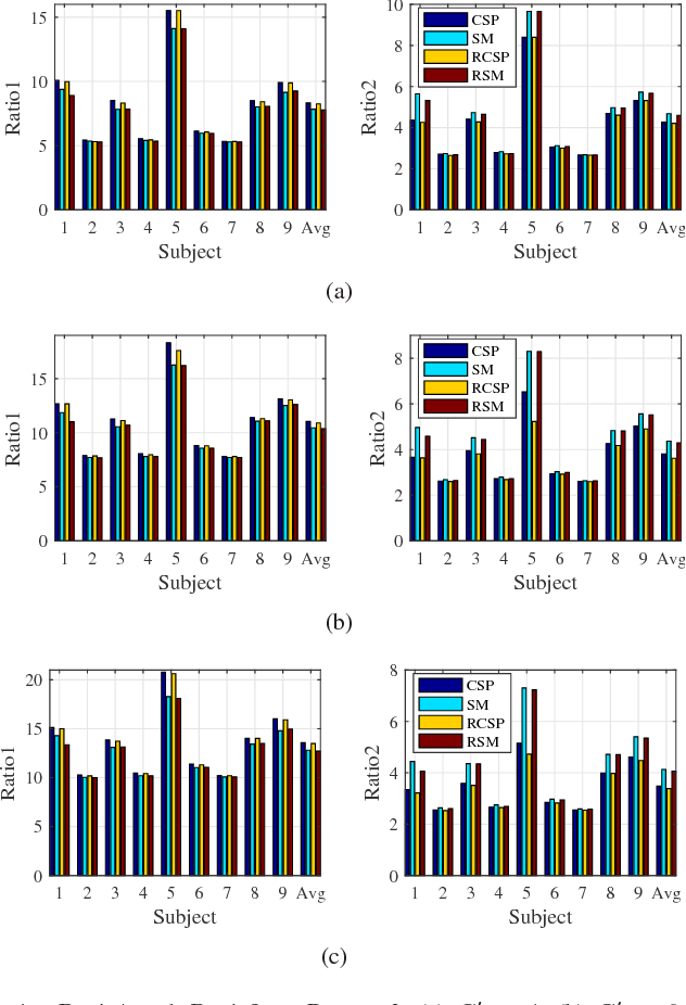 Figure 3 for Spatial Filtering for Brain Computer Interfaces: A Comparison between the Common Spatial Pattern and Its Variant