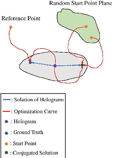 Figure 3 for Deep DIH : Statistically Inferred Reconstruction of Digital In-Line Holography by Deep Learning