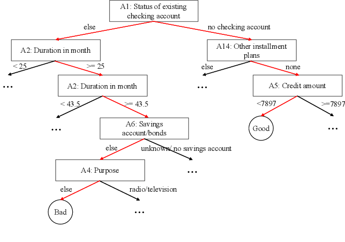 Figure 1 for Rectified Decision Trees: Exploring the Landscape of Interpretable and Effective Machine Learning