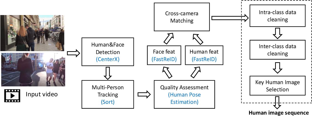 Figure 3 for Semi-Supervised Domain Generalizable Person Re-Identification