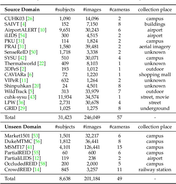 Figure 2 for Semi-Supervised Domain Generalizable Person Re-Identification