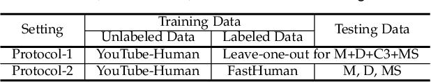Figure 4 for Semi-Supervised Domain Generalizable Person Re-Identification