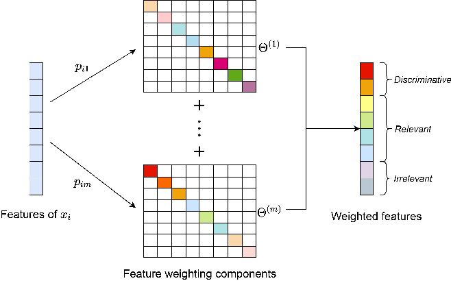 Figure 2 for Feature Weighted Non-negative Matrix Factorization