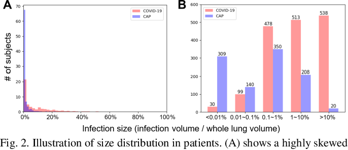 Figure 2 for Large-Scale Screening of COVID-19 from Community Acquired Pneumonia using Infection Size-Aware Classification
