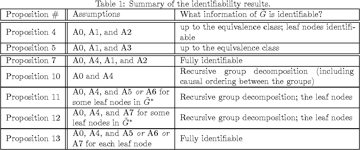 Figure 2 for Causal Discovery in the Presence of Measurement Error: Identifiability Conditions