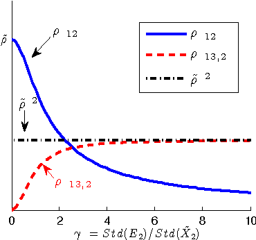 Figure 3 for Causal Discovery in the Presence of Measurement Error: Identifiability Conditions