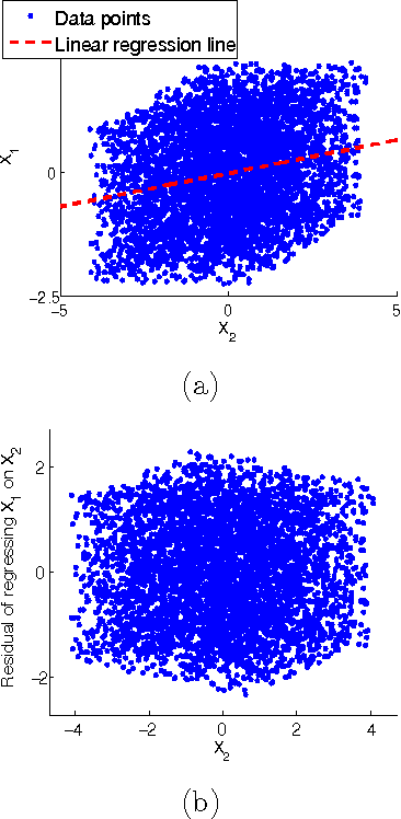 Figure 4 for Causal Discovery in the Presence of Measurement Error: Identifiability Conditions