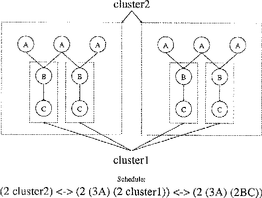 Scheduling Synchronous Dataflow Graphs For Efficient Looping