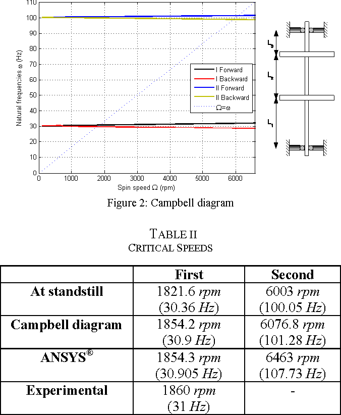 Active Unbalance Control In A Two Disks Rotor System Using Lateral