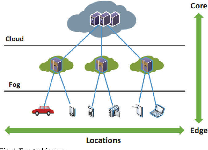 Fog server deployment considering network topology and flow state in figure 1 publicscrutiny Choice Image