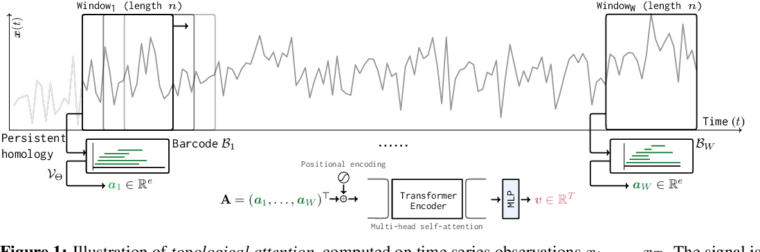 Figure 1 for Topological Attention for Time Series Forecasting