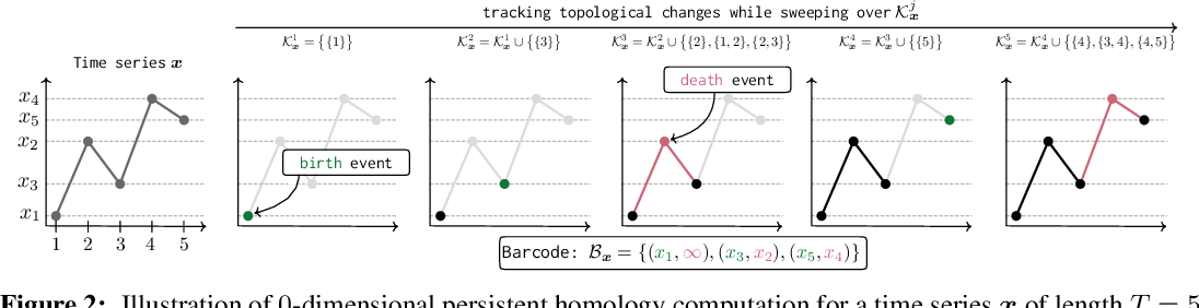 Figure 3 for Topological Attention for Time Series Forecasting
