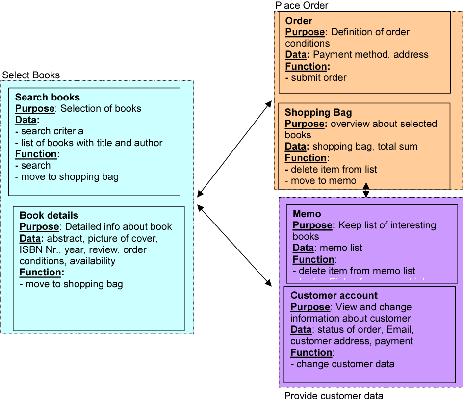 PDF] Usability Engineering integrated with Requirements