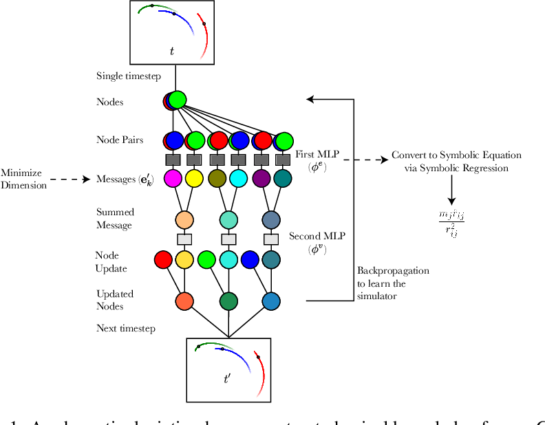 Figure 1 for Learning Symbolic Physics with Graph Networks