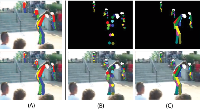 Figure 3 for PERF-Net: Pose Empowered RGB-Flow Net