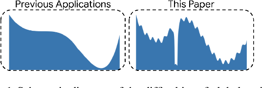 Figure 1 for Learn2Hop: Learned Optimization on Rough Landscapes