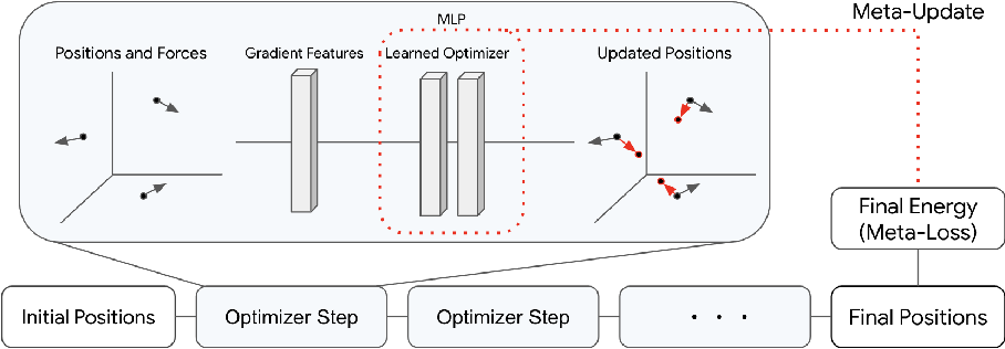 Figure 3 for Learn2Hop: Learned Optimization on Rough Landscapes