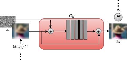 Figure 3 for Blind Motion Deblurring through SinGAN Architecture