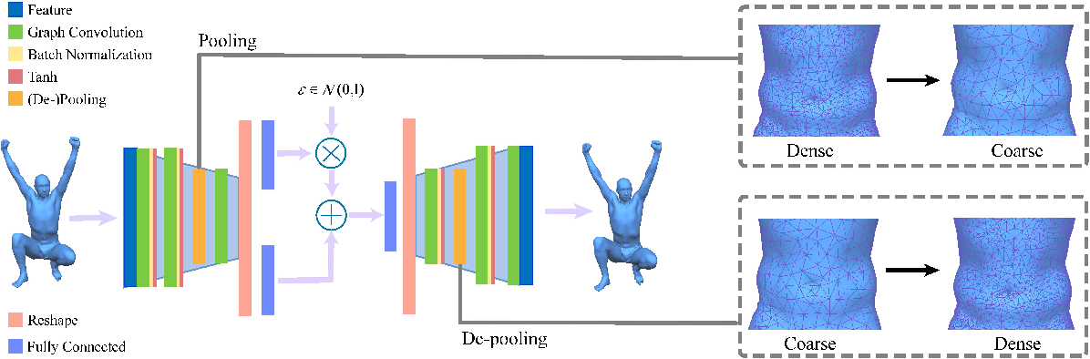 Figure 1 for Mesh Variational Autoencoders with Edge Contraction Pooling