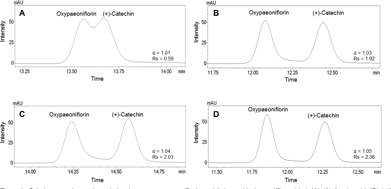 Figure 2. Relative retention and resolution between oxypaeoniflorin and (+)-catechin in modifier added. (A) 1% Acetic acid, (B) 0.1% phosphoric acid, (C) 0.1% TFA, and (D) 0.1% formic acid.