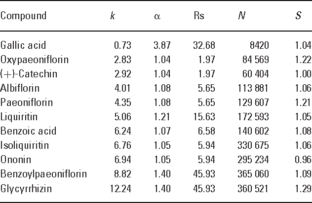 Table 1. System suitability: Capacity factor (k), relative retention ( ), resolution (Rs), theoretical plate (N), and symmetry factor (S)