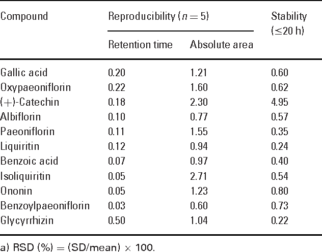 Table 5. Reproducibility and stability of the marker compounds (RSD, %)a)