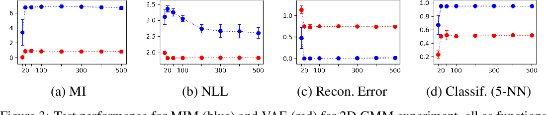 Figure 3 for High Mutual Information in Representation Learning with Symmetric Variational Inference